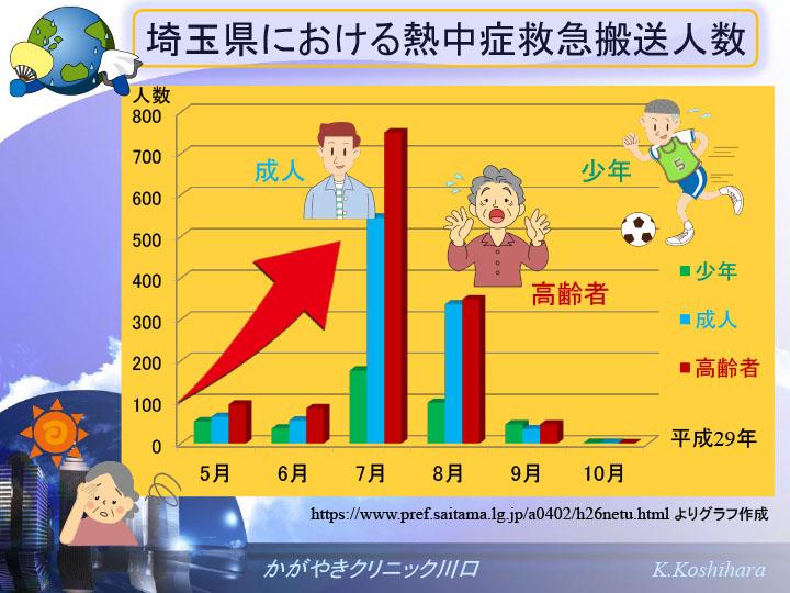 埼玉県における熱中症救急搬送人数