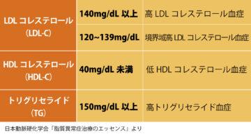 高脂血症(脂質異常)